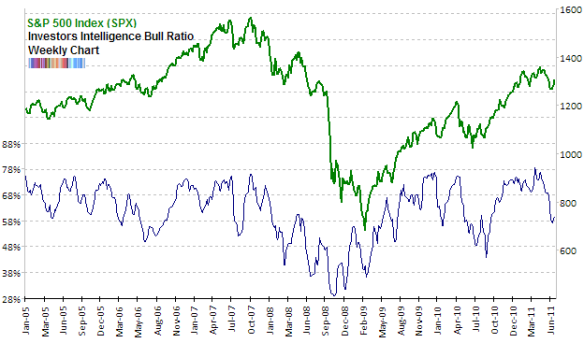 Sentiment Overview: Week Of July 1st, 2011 | tradersnarrative